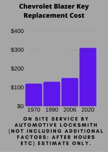 Chevrolet Blazer Key Replacement Cost