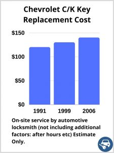Chevrolet C/K Key Replacement Cost - Estimate only