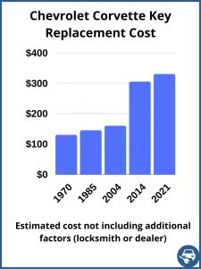 Chevrolet Corvette key replacement cost - estimate only