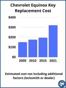 Chevrolet Equinox key replacement cost - estimate only