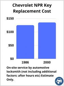 Chevrolet NPR Key Replacement Cost - Estimate only