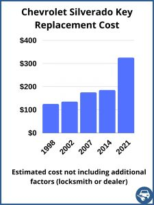 Chevrolet Silverado key replacement cost - estimate only