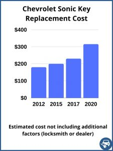 Chevrolet Sonic key replacement cost - estimate only