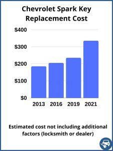 Chevrolet Spark key replacement cost - estimate only