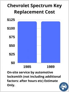 Chevrolet Spectrum Key Replacement Cost - Estimate only