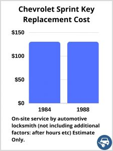 Chevrolet Sprint Key Replacement Cost - Estimate only