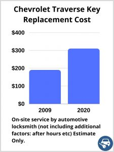 Chevrolet Traverse Key Replacement Cost - Estimate only