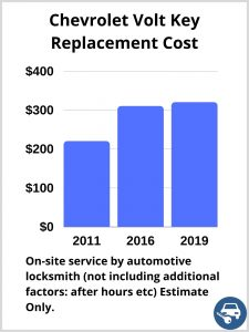Chevrolet Volt Key Replacement Cost - Estimate only