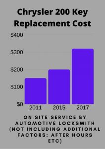 Chrysler 200 Key Replacement Cost - Automotive Locksmith Price, Programming Included