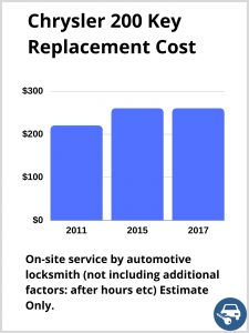 Chrysler 200 key replacement cost - Estimate only