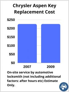 Chrysler Aspen Key Replacement Cost - Estimate only