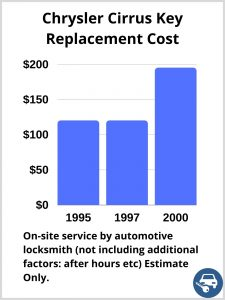 Chrysler Cirrus Key Replacement Cost - Estimate only