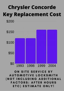 Chrysler Concorde Key Replacement Cost