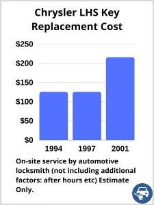 Chrysler LHS Key Replacement Cost - Estimate only