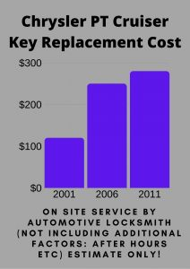 Chrysler PT Cruiser Key Replacement Cost