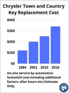 Chrysler Town & Country Key Replacement Cost - Estimate only