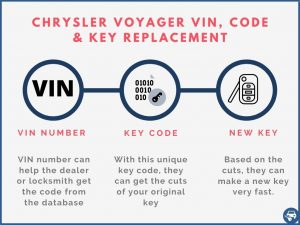 Chrysler Voyager key replacement by VIN