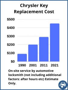 Chrysler key replacement cost - Price depends on a few factors