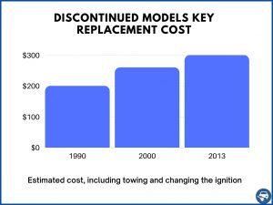 Estimated cost of key replacement for discontinued models