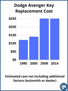 Dodge Avenger key replacement cost - Estimate only