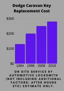 Dodge Caravan Key Replacement Cost