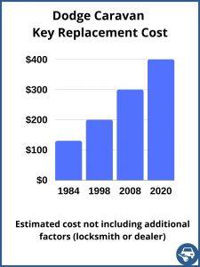 Dodge Caravan key replacement cost - estimate only