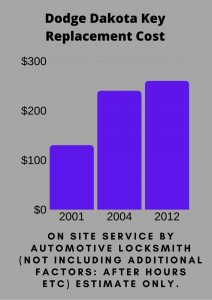 Dodge Dakota Key Replacement Cost