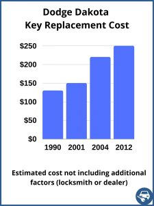 Dodge Dakota key replacement cost - Estimate only
