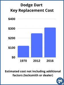 Dodge Dart key replacement cost - Estimate only
