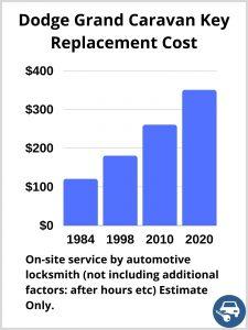 Dodge Grand Caravan Key Replacement Cost - Estimate only