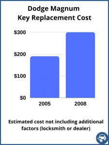 Dodge Magnum key replacement cost - Estimate only