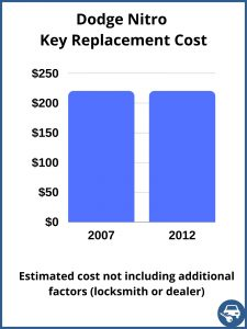 Dodge Nitro key replacement cost - estimate only