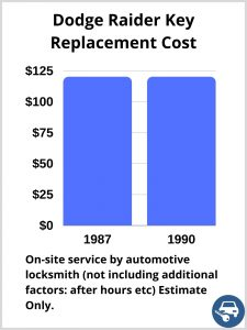 Dodge Raider Key Replacement Cost - Estimate only