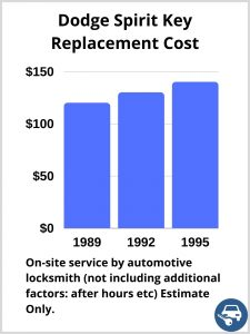 Dodge Spirit Key Replacement Cost - Estimate only