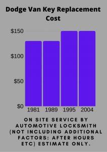 Dodge Van Key Replacement Cost