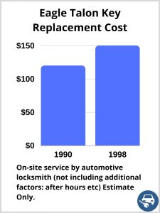Eagle Talon Key Replacement Cost - Estimate only