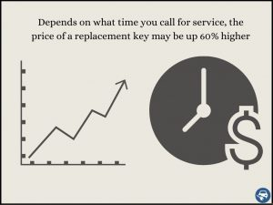 After Hours Replacement Key Service Can Cost Up To 60% More