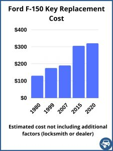 Ford F-150 key replacement cost - estimate only