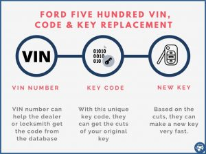 Ford Five Hundred key replacement by VIN