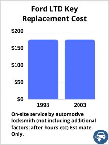 Ford LTD Key Replacement Cost - Estimate only