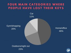 Places where people found their car keys