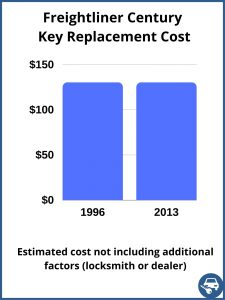 Freightliner Century key replacement cost - estimate only