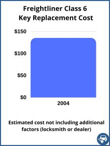Freightliner Class 6 key replacement cost - estimate only