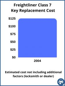 Freightliner Class 7 key replacement cost - estimate only