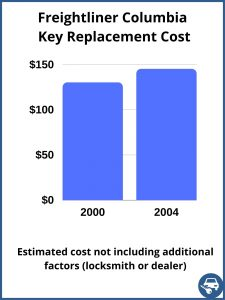 Freightliner Columbia key replacement cost - estimate only