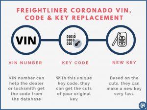 Freightliner Coronado key replacement by VIN