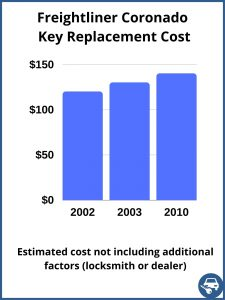 Freightliner Coronado key replacement cost - estimate only