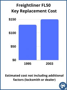 Freightliner FL50 key replacement cost - estimate only