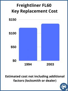 Freightliner FL60 key replacement cost - estimate only