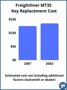 Freightliner MT35 key replacement cost - estimate only